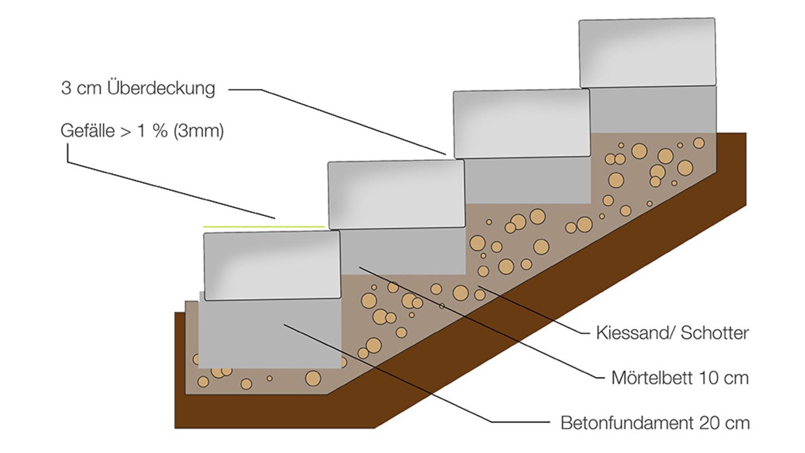 Tipps und Tricks   EHL for DIY   Pflastersteine, Betonstufen ...
