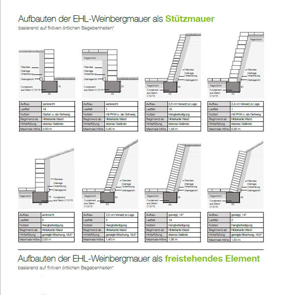 EHL Weinbergmauer