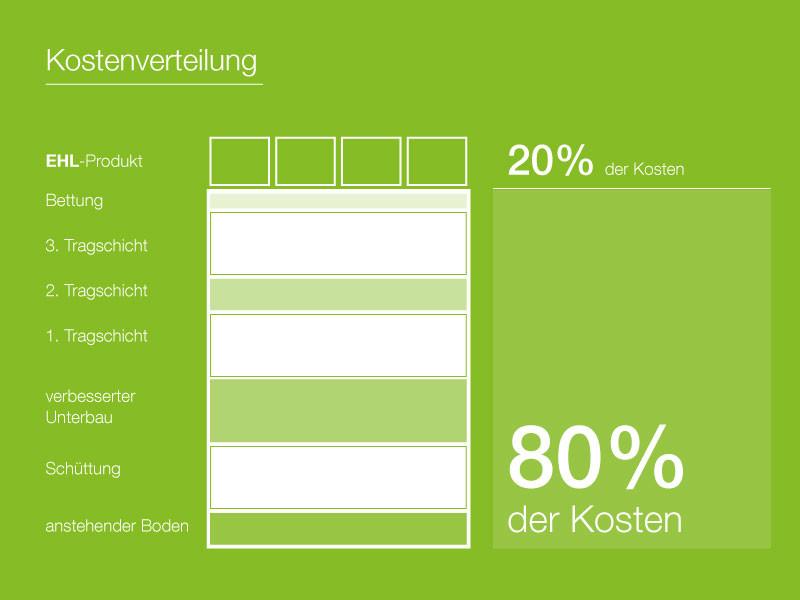 Kostenplanung Terrasse oder Einfahrt